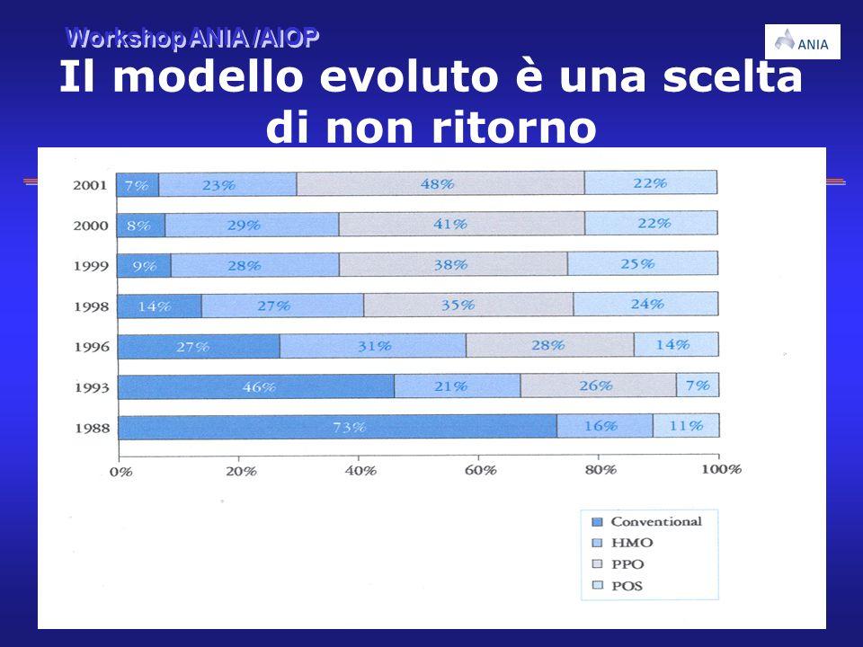 Workshop ANIA /AIOP 11 Il modello evoluto è una scelta di non ritorno