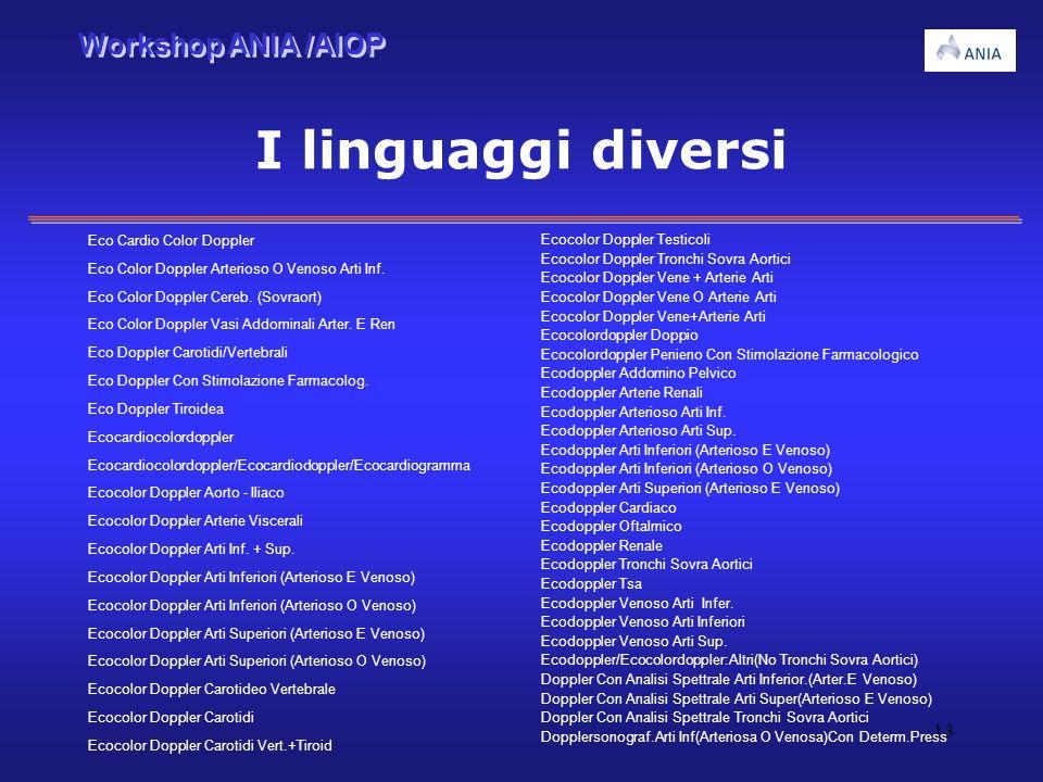 Workshop ANIA /AIOP 13 I linguaggi diversi Ecocolor Doppler Testicoli Ecocolor Doppler Tronchi Sovra Aortici Ecocolor Doppler Vene + Arterie Arti Ecoc