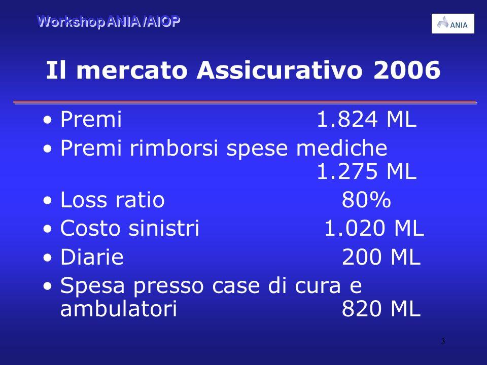 Workshop ANIA /AIOP 3 Il mercato Assicurativo 2006 Premi 1.824 ML Premi rimborsi spese mediche 1.275 ML Loss ratio 80% Costo sinistri 1.020 ML Diarie