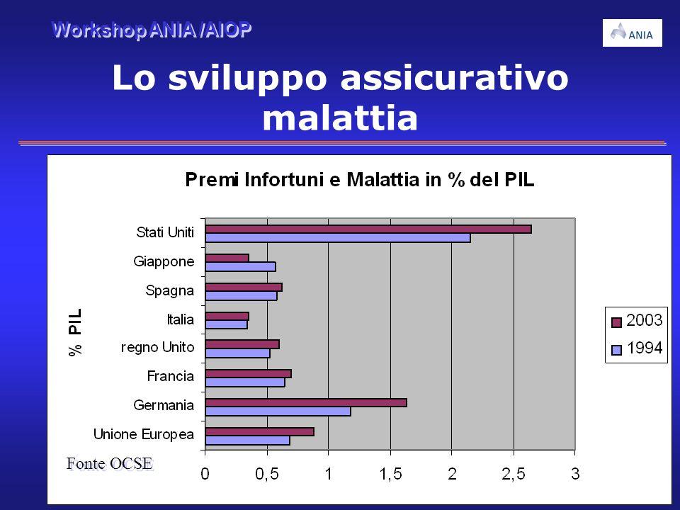 Workshop ANIA /AIOP 5 Lo sviluppo assicurativo malattia Fonte OCSE
