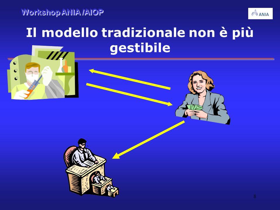 Workshop ANIA /AIOP 8 Il modello tradizionale non è più gestibile