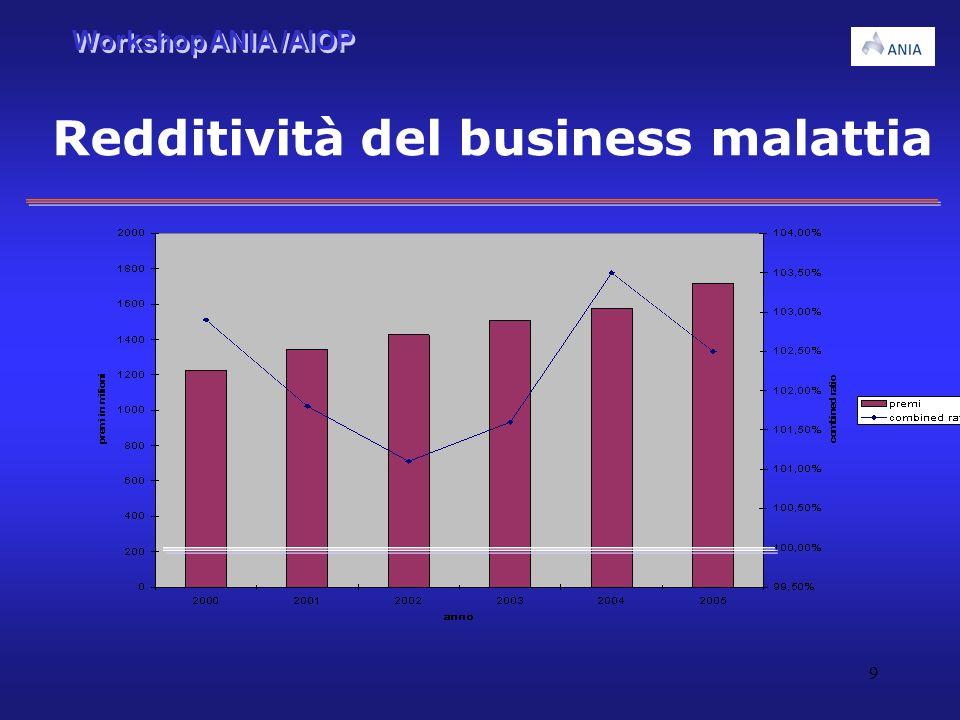 Workshop ANIA /AIOP 9 Redditività del business malattia