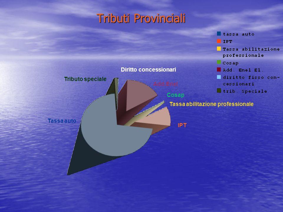 Tributi Provinciali Tassa auto Tributo speciale Diritto concessionari Add.Enel Cosap Tassa abilitazione professionale IPT