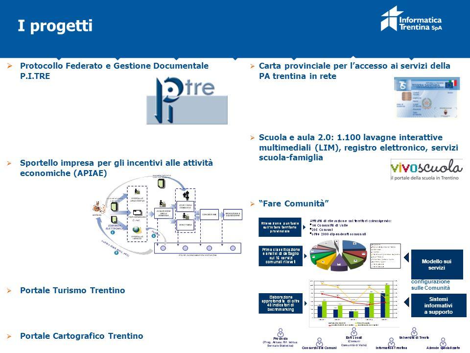 Protocollo Federato e Gestione Documentale P.I.TRE Sportello impresa per gli incentivi alle attività economiche (APIAE) Portale Turismo Trentino Porta