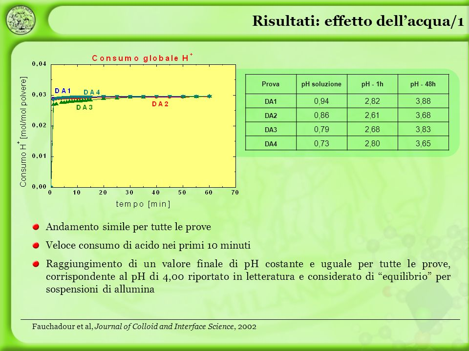 Risultati: effetto dellacqua/1 Andamento simile per tutte le prove Veloce consumo di acido nei primi 10 minuti Raggiungimento di un valore finale di pH costante e uguale per tutte le prove, corrispondente al pH di 4,00 riportato in letteratura e considerato di equilibrio per sospensioni di allumina ProvapH soluzionepH - 1hpH - 48h DA1 0,942,823,88 DA2 0,862,613,68 DA3 0,792,683,83 DA4 0,732,803,65 Fauchadour et al, Journal of Colloid and Interface Science, 2002