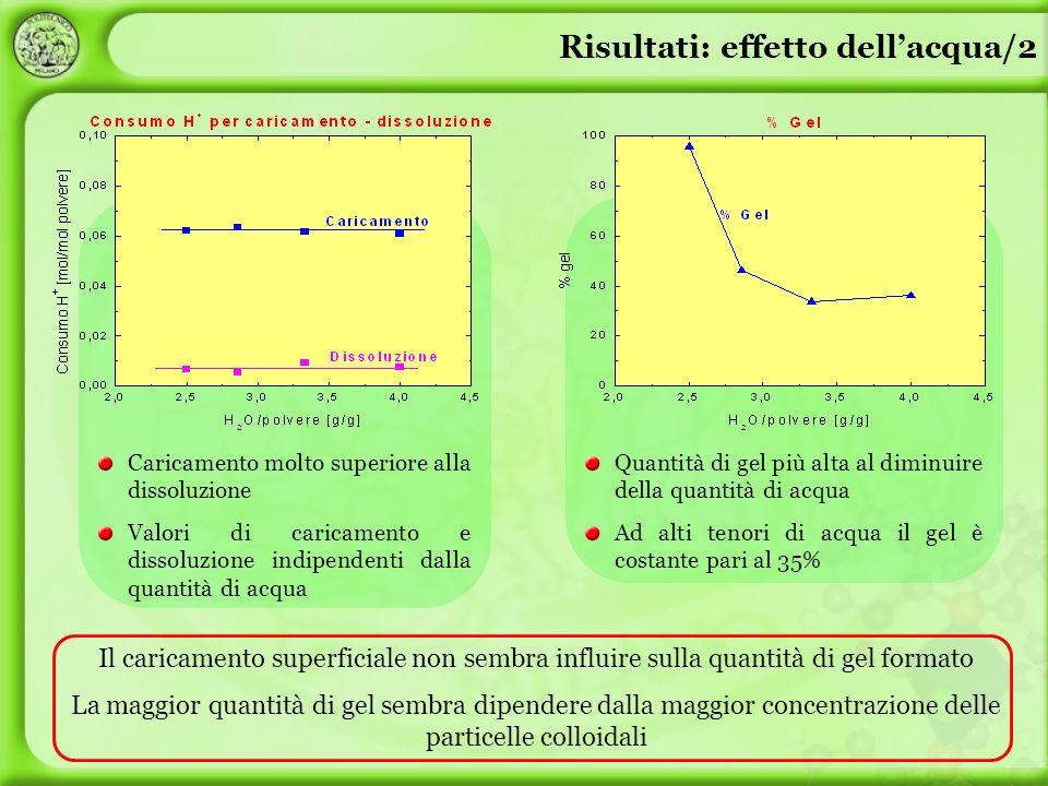 Risultati: effetto dellacqua/2 Il caricamento superficiale non sembra influire sulla quantità di gel formato La maggior quantità di gel sembra dipende