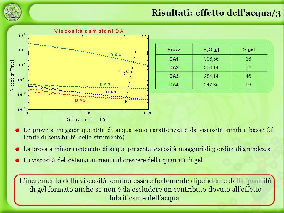 Le prove a maggior quantità di acqua sono caratterizzate da viscosità simili e basse (al limite di sensibilità dello strumento) La prova a minor conte