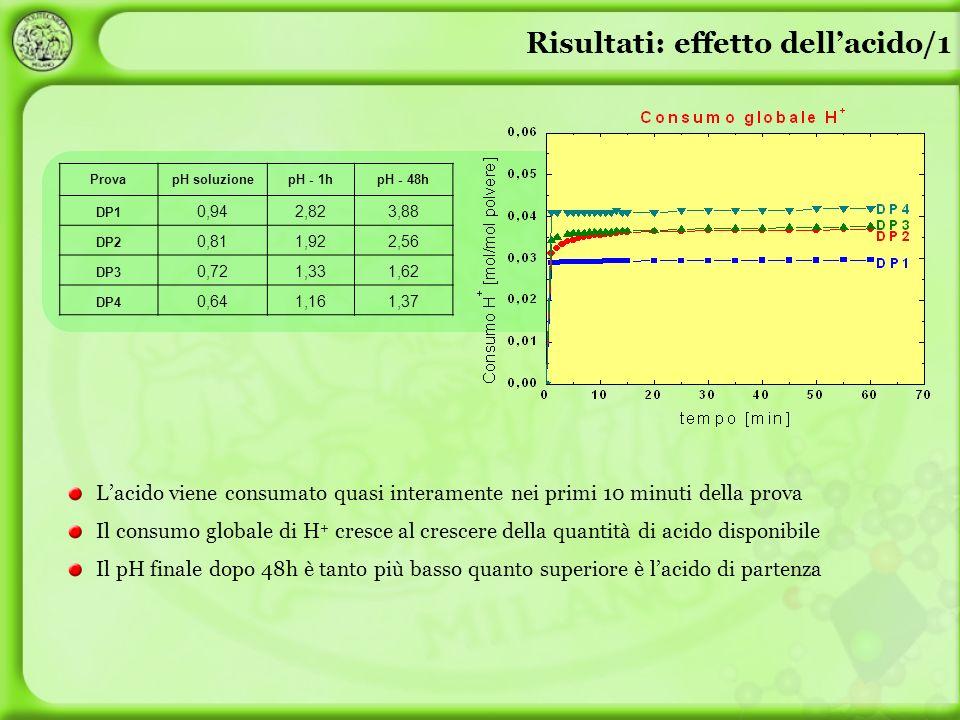 Risultati: effetto dellacido/1 Lacido viene consumato quasi interamente nei primi 10 minuti della prova Il consumo globale di H + cresce al crescere d