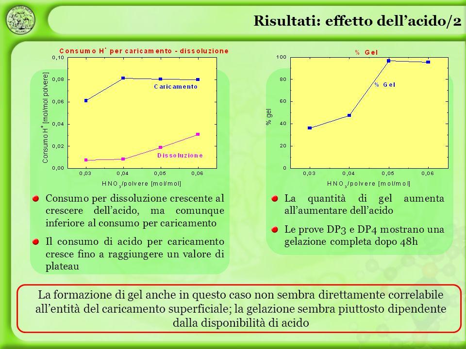 La formazione di gel anche in questo caso non sembra direttamente correlabile allentità del caricamento superficiale; la gelazione sembra piuttosto di