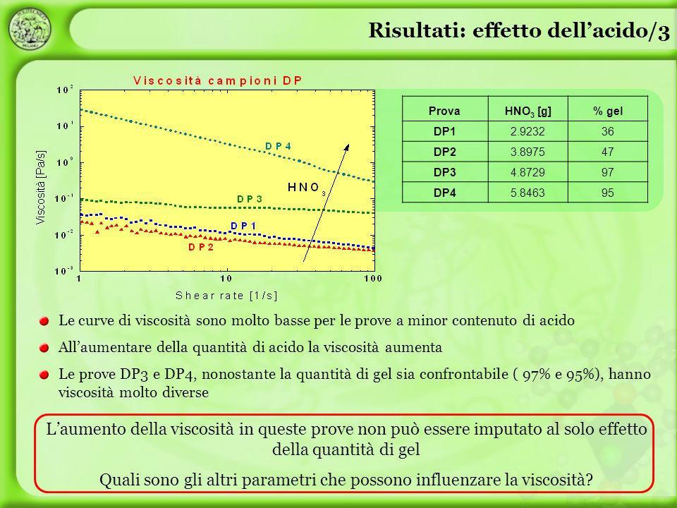 Le curve di viscosità sono molto basse per le prove a minor contenuto di acido Allaumentare della quantità di acido la viscosità aumenta Le prove DP3