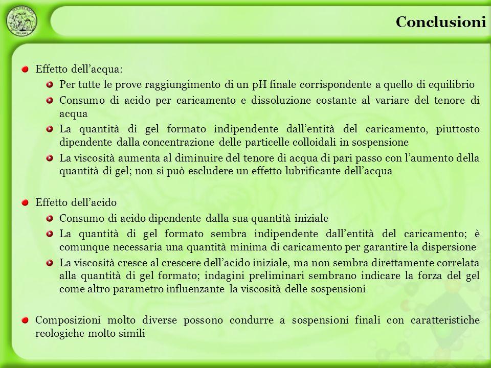 Conclusioni Effetto dellacqua: Per tutte le prove raggiungimento di un pH finale corrispondente a quello di equilibrio Consumo di acido per caricament