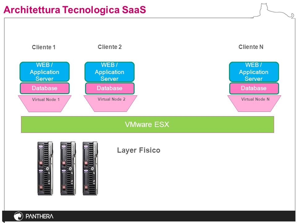 Architettura Tecnologica SaaS VMware ESX Virtual Node NVirtual Node 2 Layer Fisico Cliente 2Cliente N Database WEB / Application Server Virtual Node 1