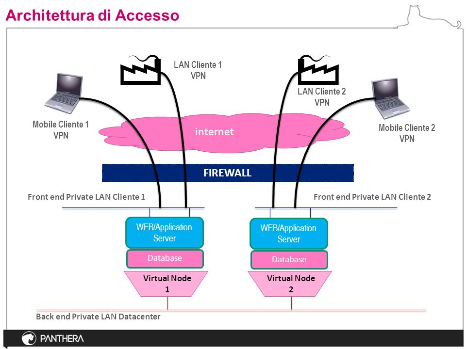 Architettura di Accesso Back end Private LAN Datacenter Virtual Node 1 Virtual Node 2 Front end Private LAN Cliente 1Front end Private LAN Cliente 2 FIREWALL internet LAN Cliente 1 VPN LAN Cliente 2 VPN Mobile Cliente 1 VPN Mobile Cliente 2 VPN Database WEB/Application Server Database WEB/Application Server