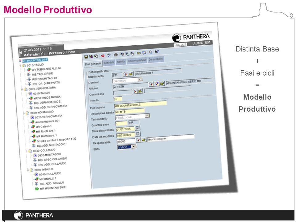 Modello Produttivo Distinta Base + Fasi e cicli = Modello Produttivo