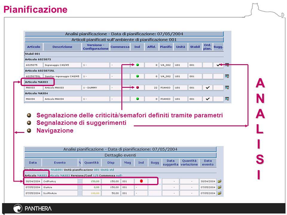 Segnalazione delle criticità/semafori definiti tramite parametri Segnalazione di suggerimenti Navigazione ANALISIANALISIANALISIANALISI Pianificazione