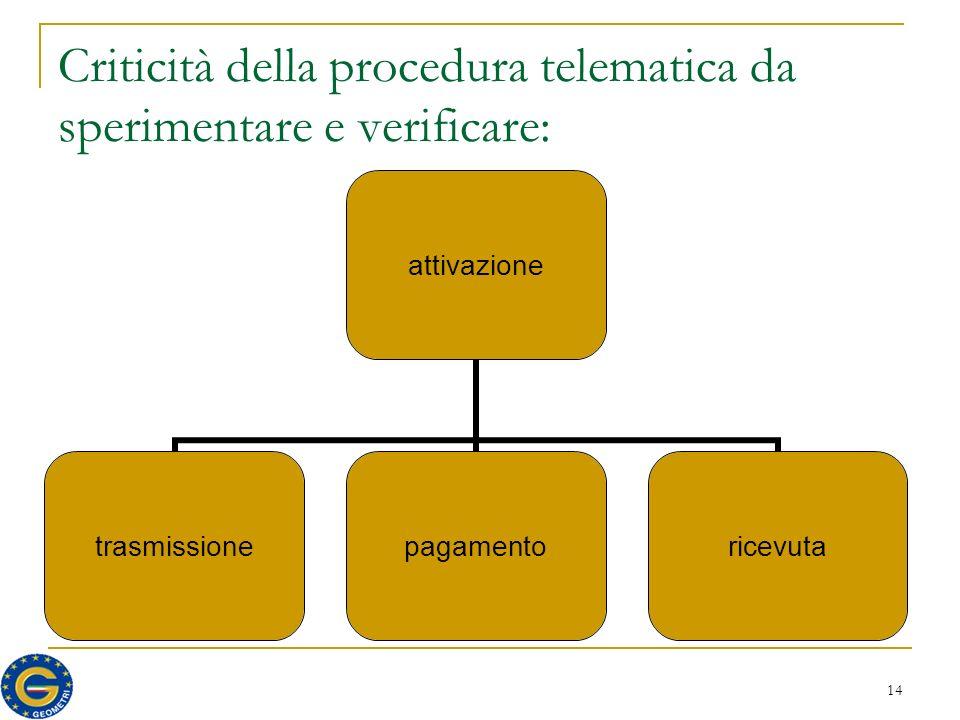 14 Criticità della procedura telematica da sperimentare e verificare: attivazione trasmissionepagamentoricevuta