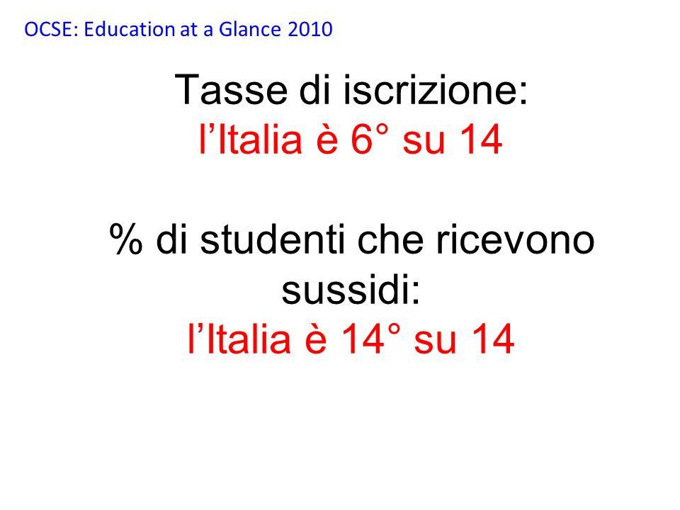 Tasse di iscrizione: lItalia è 6° su 14 % di studenti che ricevono sussidi: lItalia è 14° su 14 OCSE: Education at a Glance 2010