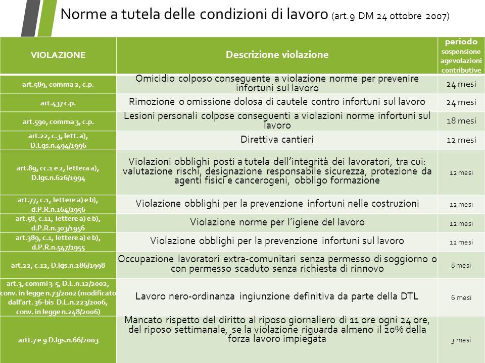 Norme a tutela delle condizioni di lavoro (art.9 DM 24 ottobre 2007) VIOLAZIONE Descrizione violazione periodo sospensione agevolazioni contributive a