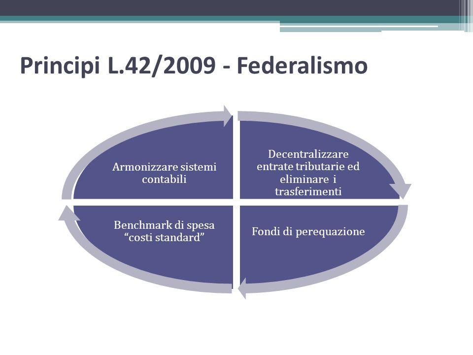 Principi L.42/2009 - Federalismo Decentralizzare entrate tributarie ed eliminare i trasferimenti Fondi di perequazione Benchmark di spesa costi standa