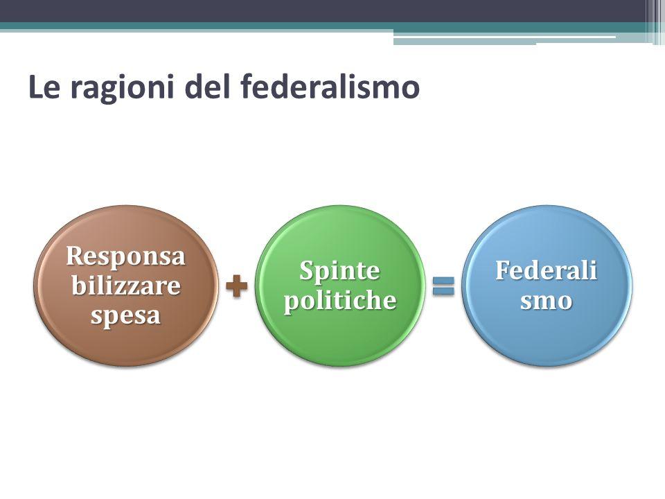 Le ragioni del federalismo Responsa bilizzare spesa Spinte politiche Federali smo