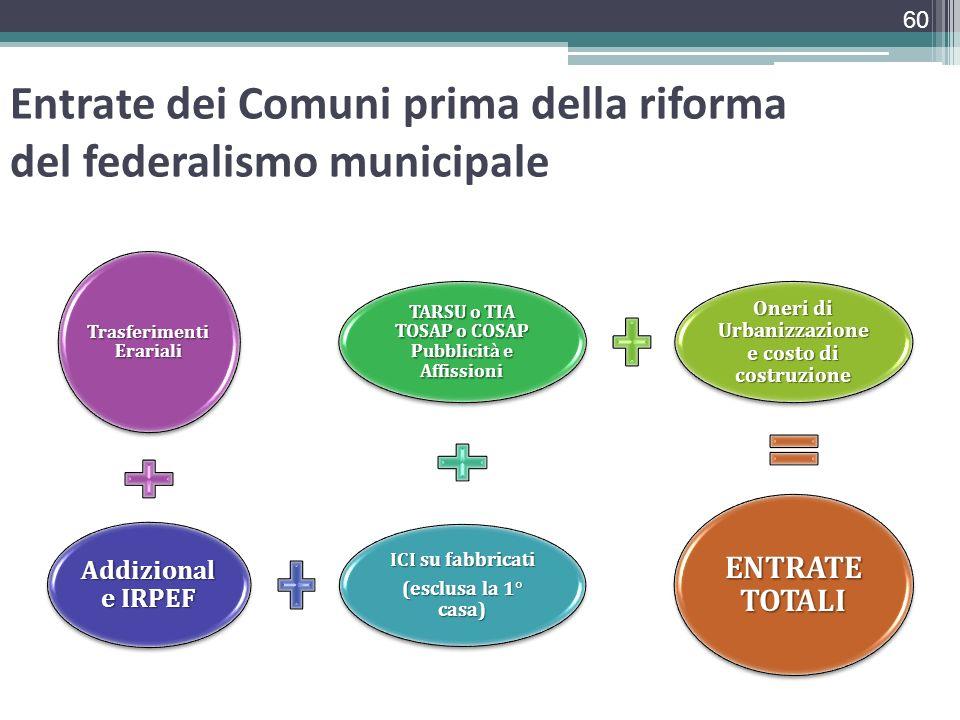 Entrate dei Comuni prima della riforma del federalismo municipale Trasferimenti Erariali Addizional e IRPEF ICI su fabbricati (esclusa la 1° casa) TAR