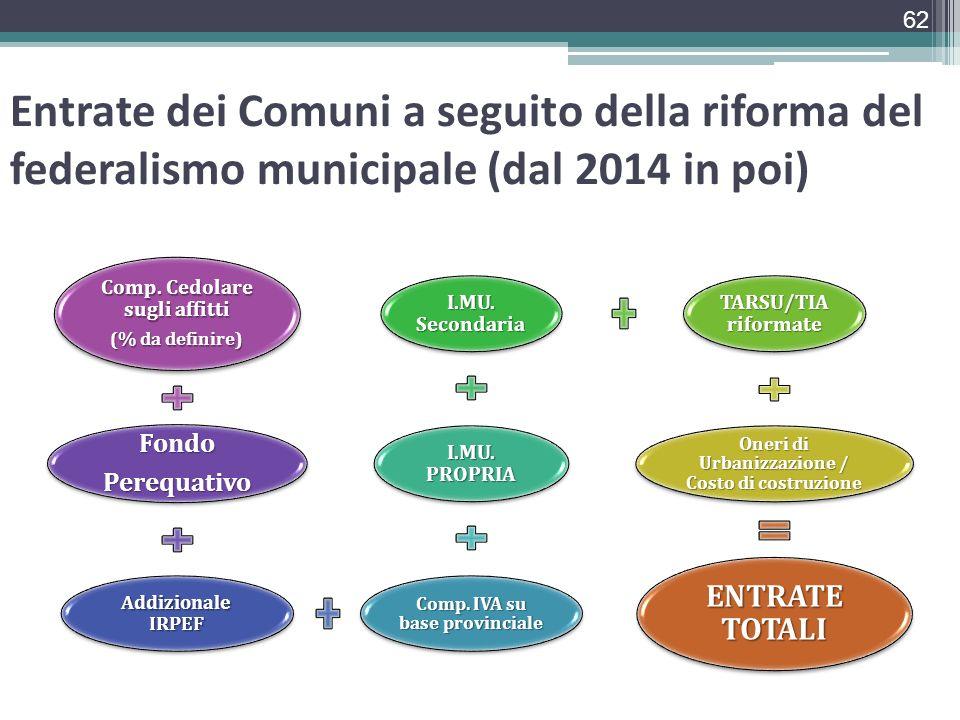 Entrate dei Comuni a seguito della riforma del federalismo municipale (dal 2014 in poi) Comp. Cedolare sugli affitti (% da definire) FondoPerequativo