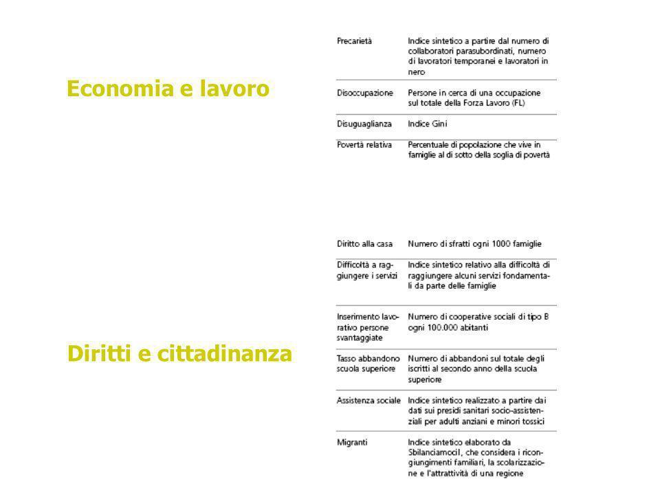 Economia e lavoro Diritti e cittadinanza