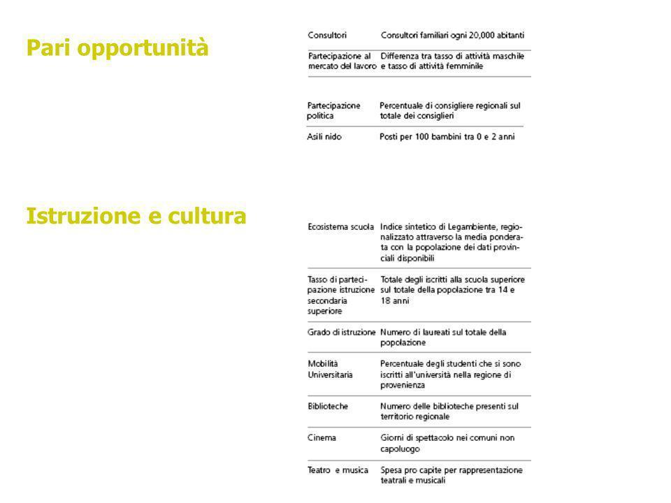 Pari opportunità Istruzione e cultura