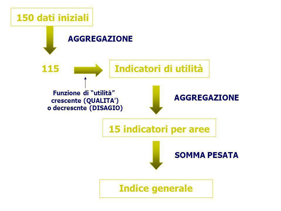 150 dati iniziali AGGREGAZIONE 115Indicatori di utilità Funzione di utilità crescente (QUALITA) o decrescnte (DISAGIO) AGGREGAZIONE 15 indicatori per aree SOMMA PESATA Indice generale