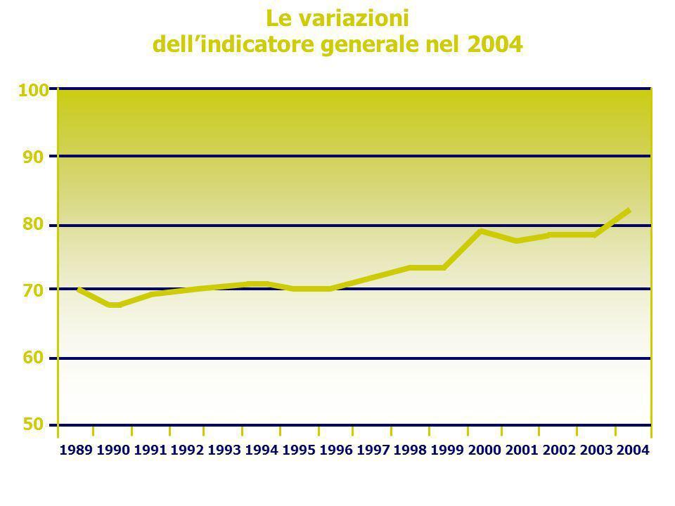 Le variazioni dellindicatore generale nel 2004 100 90 80 70 60 50 1989 1990 1991 1992 1993 1994 1995 1996 1997 1998 1999 2000 2001 2002 2003 2004
