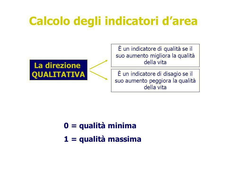 Calcolo degli indicatori darea La direzione QUALITATIVA È un indicatore di qualità se il suo aumento migliora la qualità della vita È un indicatore di disagio se il suo aumento peggiora la qualità della vita 0 = qualità minima 1 = qualità massima