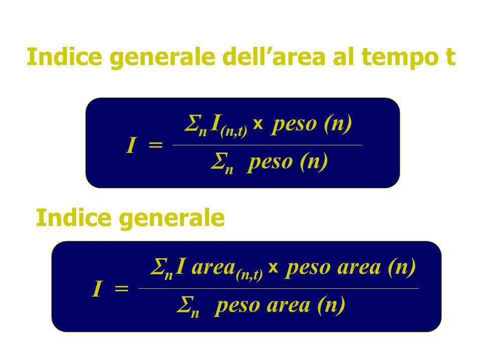 Indice generale dellarea al tempo t I n I (n,t) = x peso (n) n Indice generale I n I area (n,t) = x peso area (n) n
