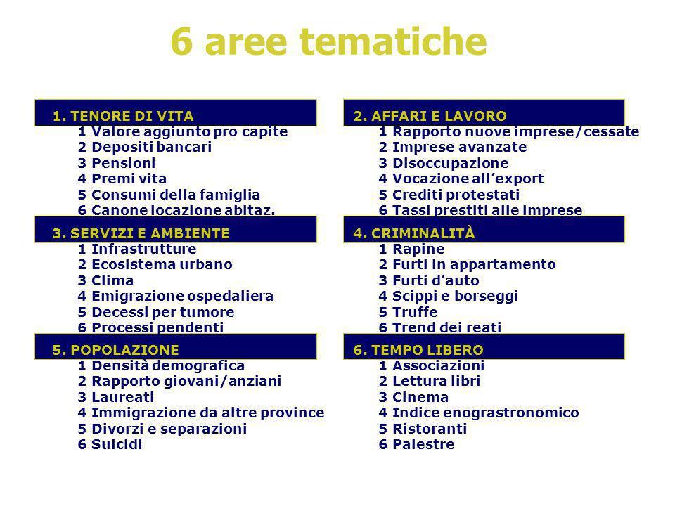 6 aree tematiche 1.