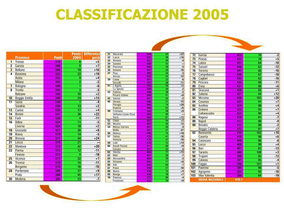 CLASSIFICAZIONE 2005