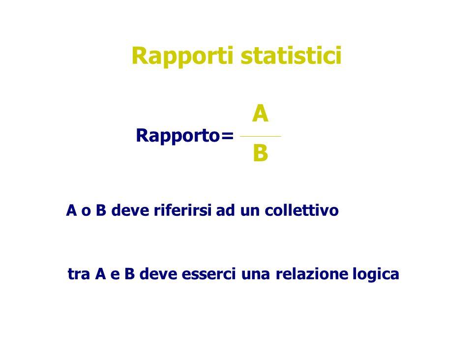 Rapporti statistici Rapporto= A B A o B deve riferirsi ad un collettivo tra A e B deve esserci una relazione logica