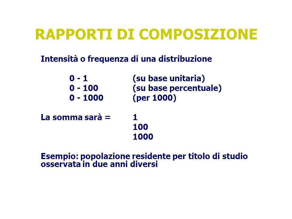 RAPPORTI DI COMPOSIZIONE Intensità o frequenza di una distribuzione 0 - 1 (su base unitaria) 0 - 100(su base percentuale) 0 - 1000(per 1000) La somma sarà =1 100 1000 Esempio: popolazione residente per titolo di studio osservata in due anni diversi