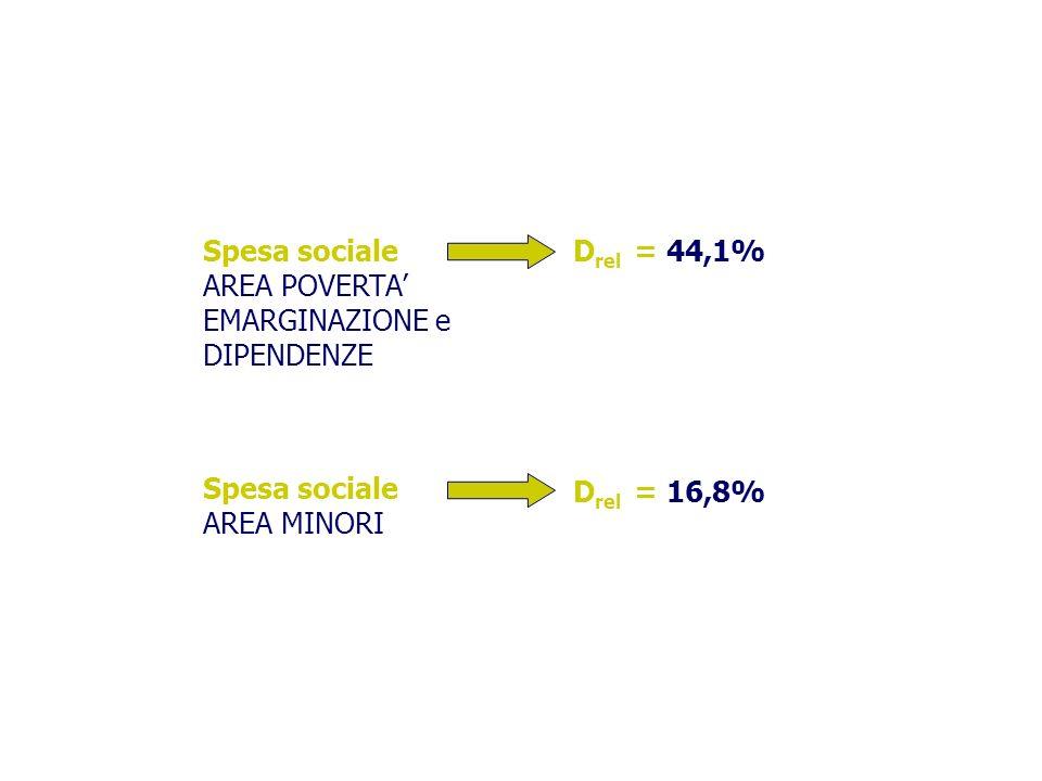 Spesa sociale AREA POVERTA EMARGINAZIONE e DIPENDENZE D rel = 44,1% Spesa sociale AREA MINORI D rel = 16,8%