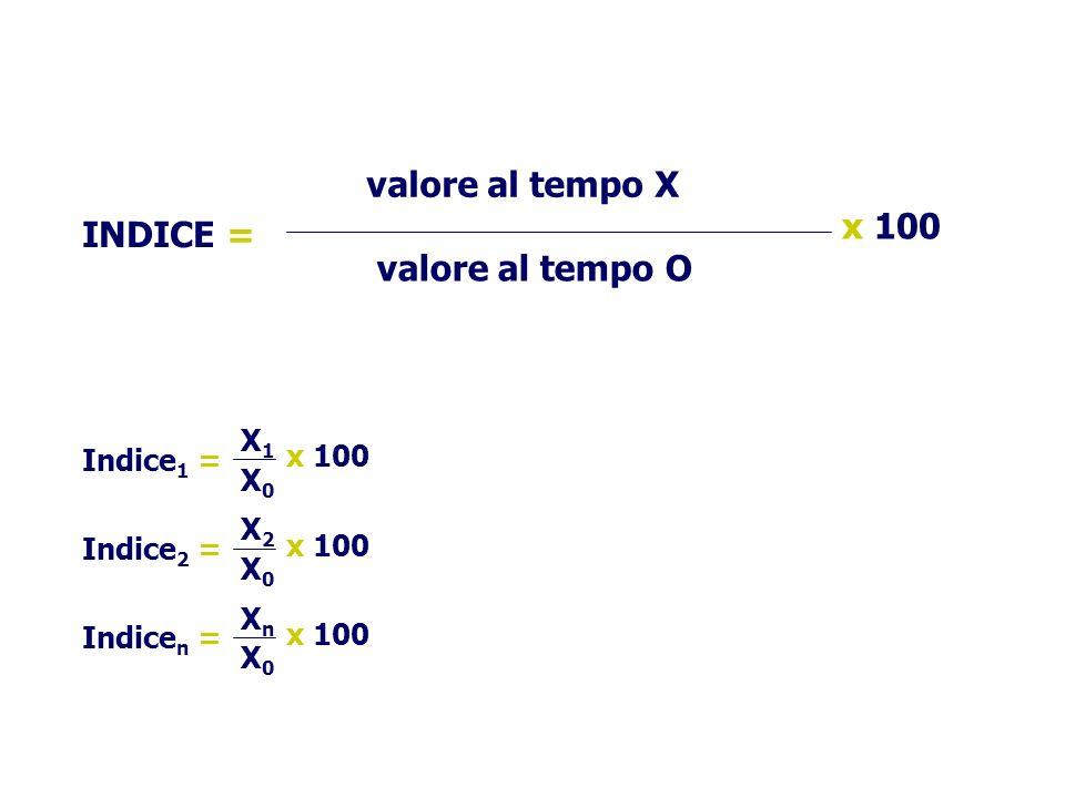 valore al tempo X valore al tempo O x 100 INDICE = Indice 1 = X1X1 X0X0 x 100 Indice 2 = X2X2 X0X0 x 100 Indice n = XnXn X0X0 x 100