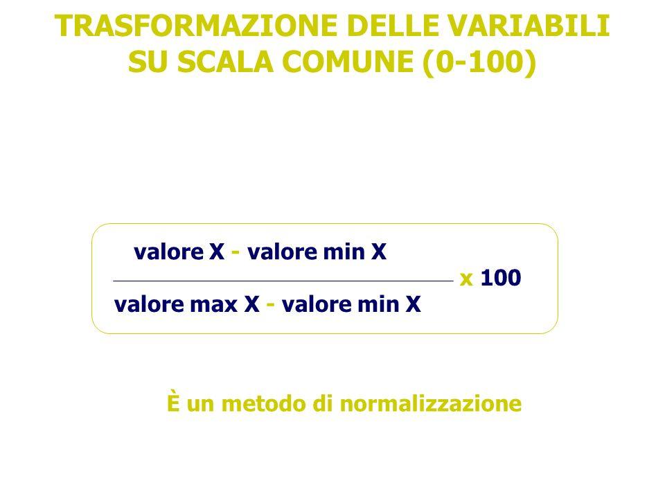 TRASFORMAZIONE DELLE VARIABILI SU SCALA COMUNE (0-100) valore X - valore min X valore max X - valore min X x 100 È un metodo di normalizzazione