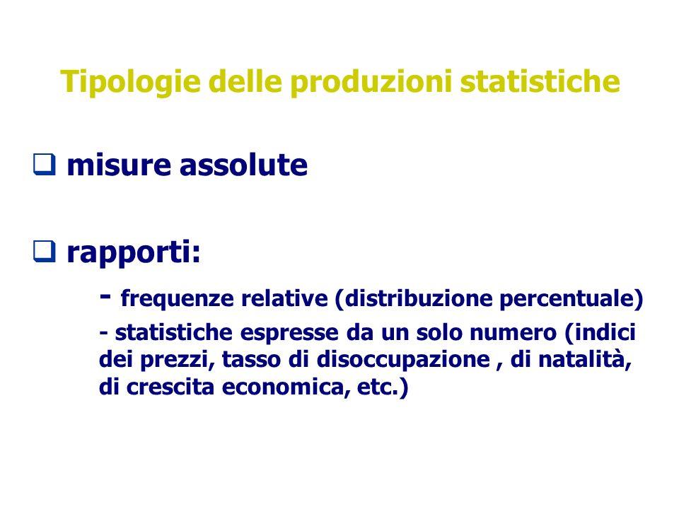 Tipologie delle produzioni statistiche misure assolute rapporti: - frequenze relative (distribuzione percentuale) - statistiche espresse da un solo numero (indici dei prezzi, tasso di disoccupazione, di natalità, di crescita economica, etc.)