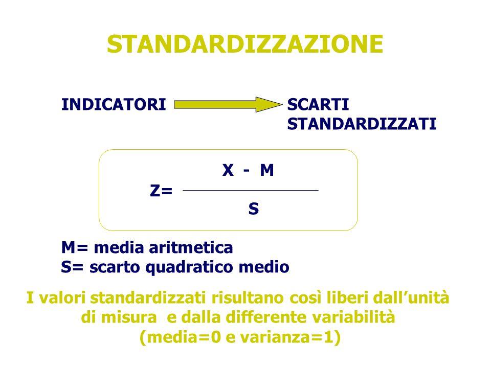 STANDARDIZZAZIONE INDICATORI SCARTI STANDARDIZZATI Z= X - M S M= media aritmetica S= scarto quadratico medio I valori standardizzati risultano così liberi dallunità di misura e dalla differente variabilità (media=0 e varianza=1)