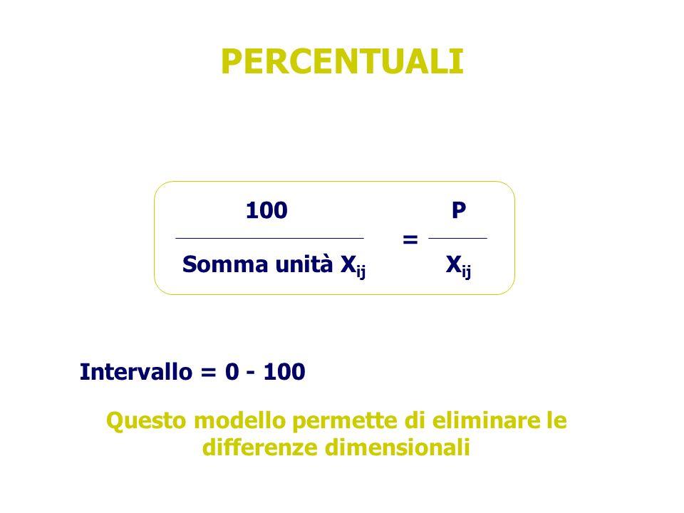 PERCENTUALI Intervallo = 0 - 100 Questo modello permette di eliminare le differenze dimensionali = 100 Somma unità X ij P X ij