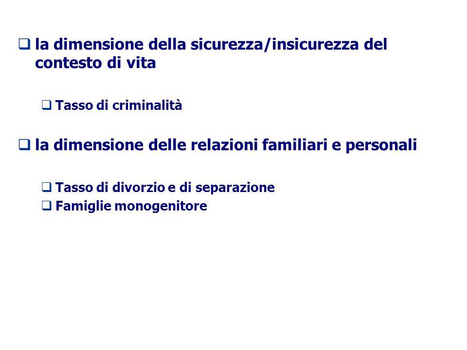 la dimensione della sicurezza/insicurezza del contesto di vita Tasso di criminalità la dimensione delle relazioni familiari e personali Tasso di divorzio e di separazione Famiglie monogenitore