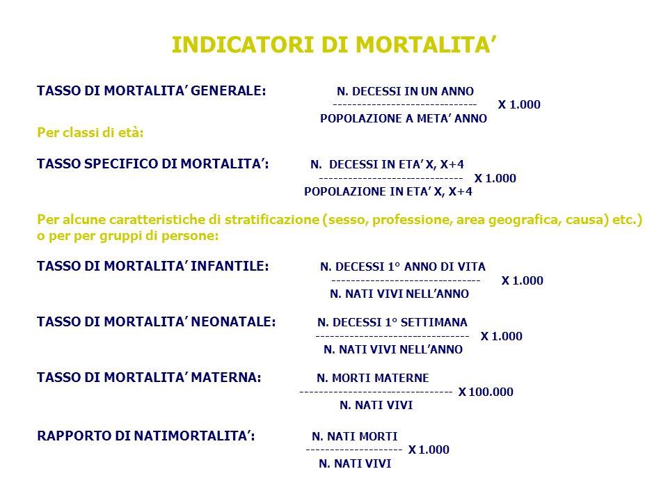 TASSO DI MORTALITA GENERALE: N.
