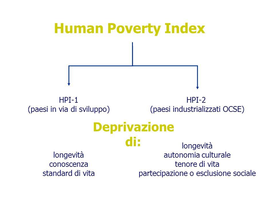 Human Poverty Index HPI-2 (paesi industrializzati OCSE) longevità autonomia culturale tenore di vita partecipazione o esclusione sociale HPI-1 (paesi in via di sviluppo) longevità conoscenza standard di vita Deprivazione di:
