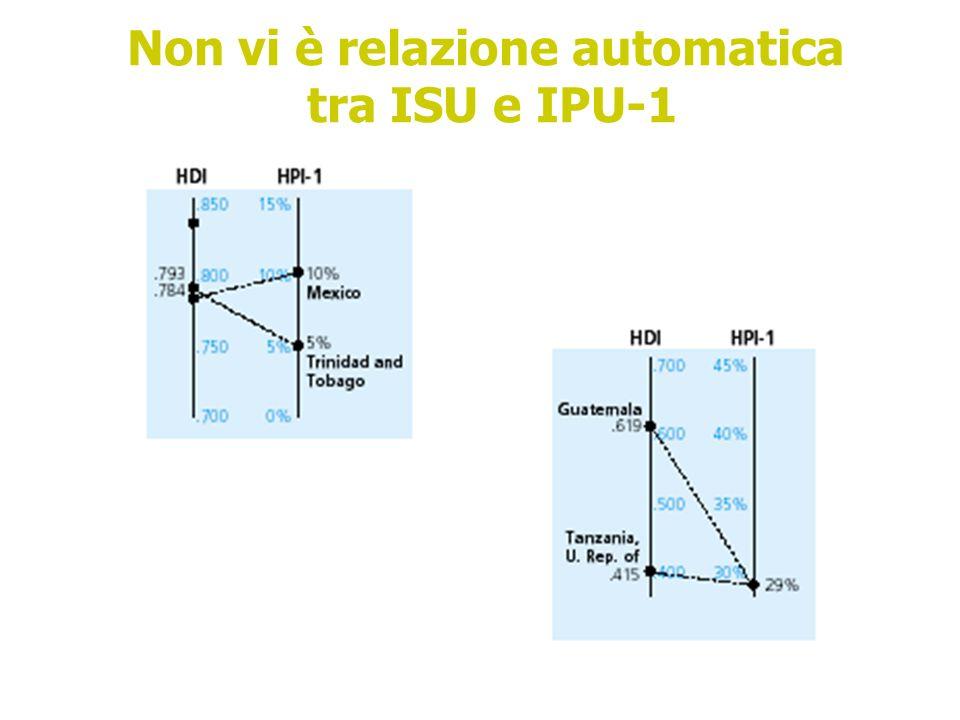 Non vi è relazione automatica tra ISU e IPU-1