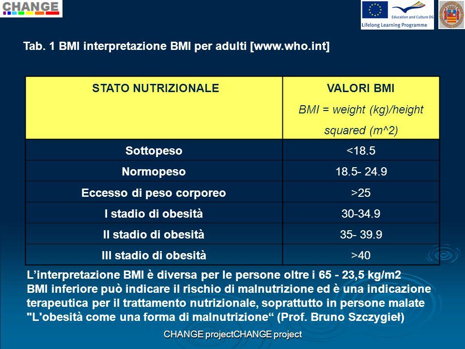CHANGE projectCHANGE project STATO NUTRIZIONALE VALORI BMI BMI = weight (kg)/height squared (m^2) Sottopeso<18.5 Normopeso18.5- 24.9 Eccesso di peso c