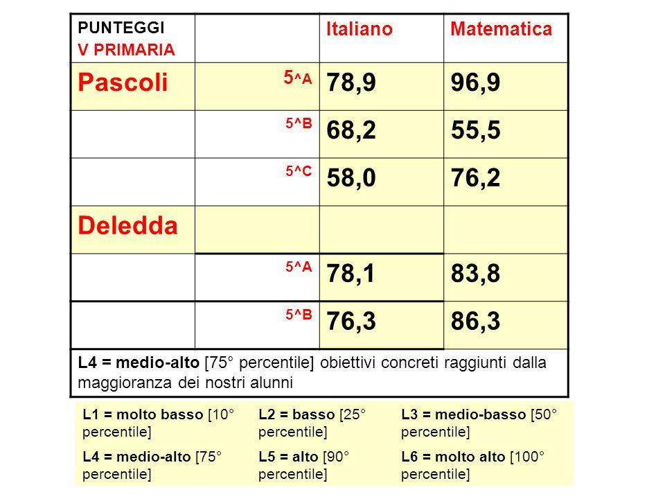 PUNTEGGI V PRIMARIA ItalianoMatematica Pascoli 5 ^A 78,996,9 5^B 68,255,5 5^C 58,076,2 Deledda 5^A 78,183,8 5^B 76,386,3 L4 = medio-alto [75° percenti