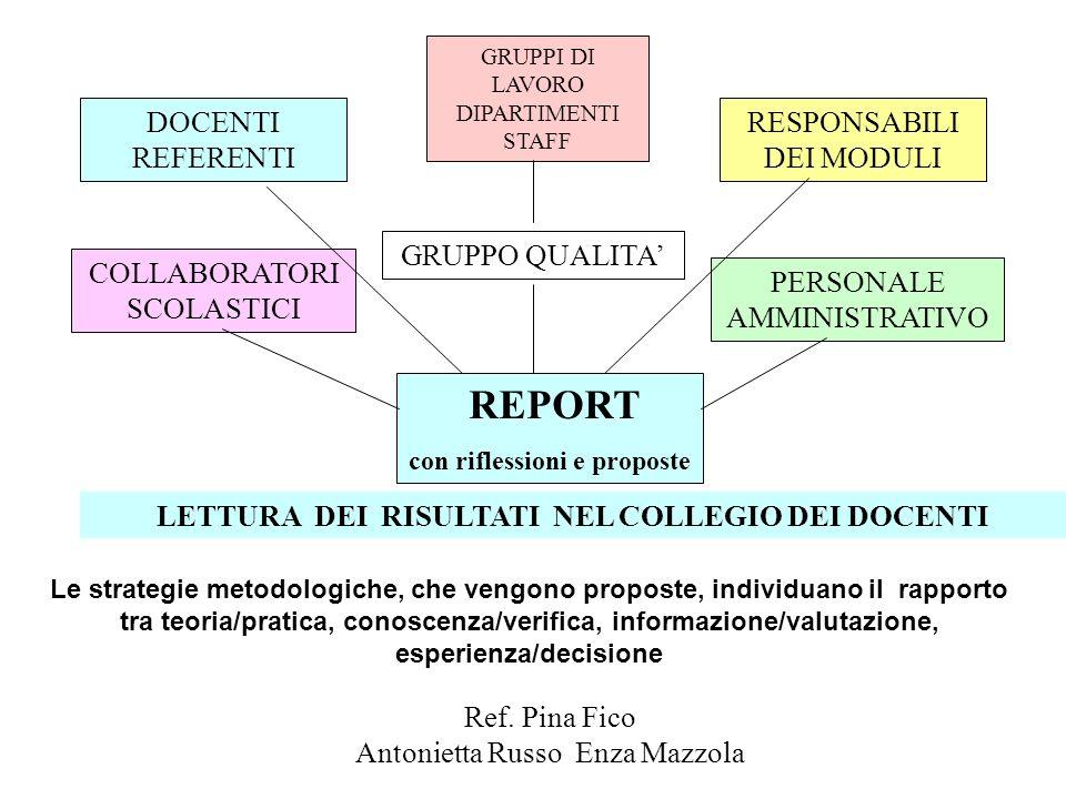 REPORT con riflessioni e proposte DOCENTI REFERENTI RESPONSABILI DEI MODULI COLLABORATORI SCOLASTICI PERSONALE AMMINISTRATIVO GRUPPO QUALITA GRUPPI DI