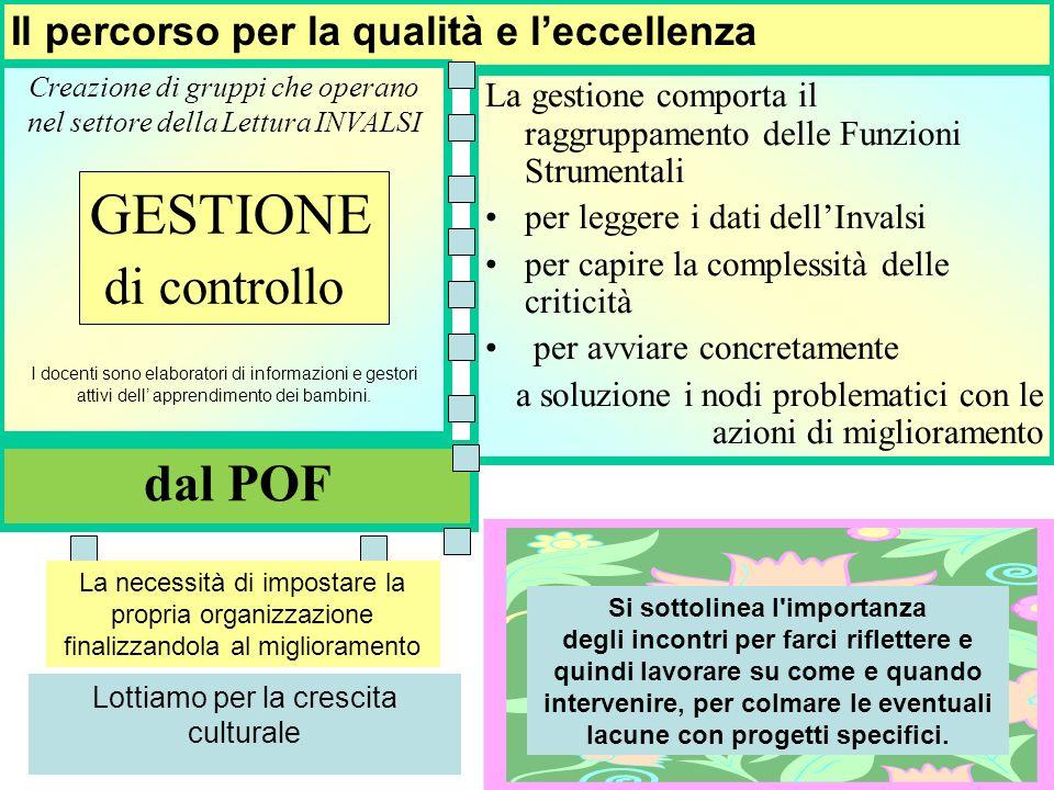 A questo punto, grazie al percorso formativo PON C1 (Interventi per lo sviluppo delle competenze chiave in italiano-matematica- inglese) la didattica ha seguito il suo corso facendo emergere tutti gli elementi per prospettare un buon risultato finale.